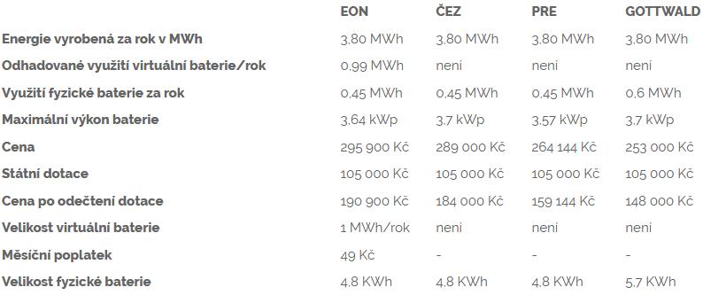 Srovnání parametrů Fotovoltaiky EON, Fotovoltaiky ČEZ, Pražské energetiky a Fotovoltaiky Gottwald