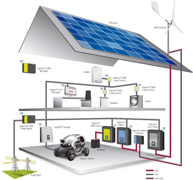 solární energie pro rodinný dům